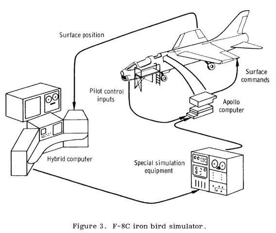 flight simulation the lexicans iron bird simulator