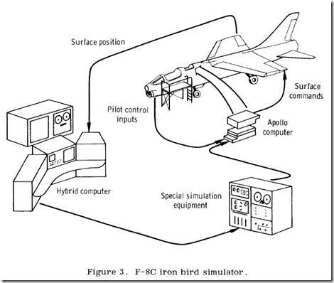 Iron Bird Simulator