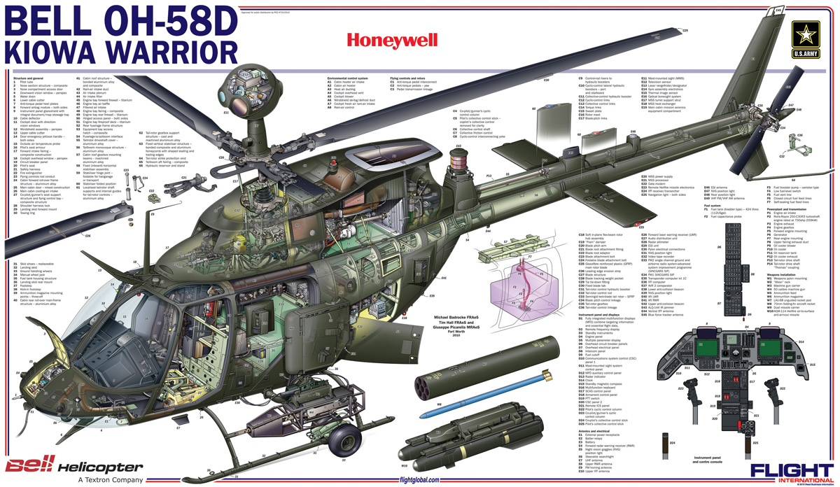 Oh 58d Diagram Experience Of Wiring Peugeot Diagrams Mhh Cutaway Thursday Bell Kiowa Warrior The Lexicans Rh Thelexicans Wordpress Com Crash T 34 Tank