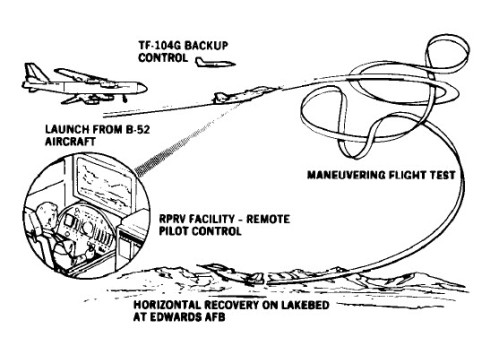 HiMAT's operational concept.